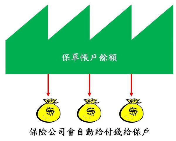 怎麼規劃保險~儲蓄險比較與介紹1